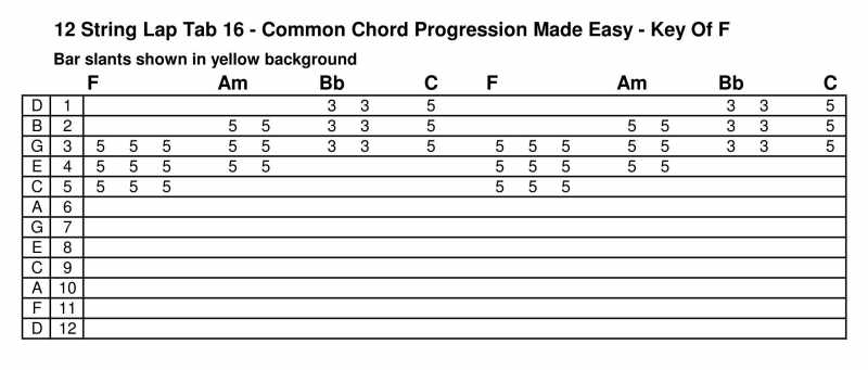 Guitar 12 string guitar chords : Guitar : 12 chords guitar 12 Chords Guitar and 12 Chords' Guitars