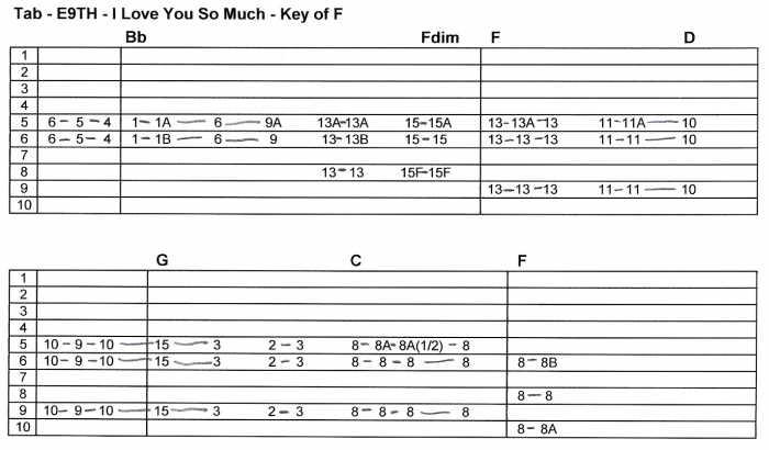 Guitar steel guitar tablature : Greg Cutshaw - Steel Guitar - Tab Page 2